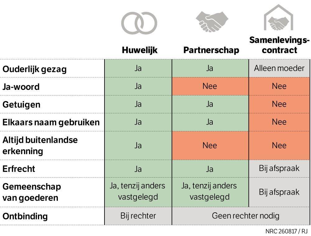 Overzicht verschillen huwelijk, partnerschap en samenlevingscontract